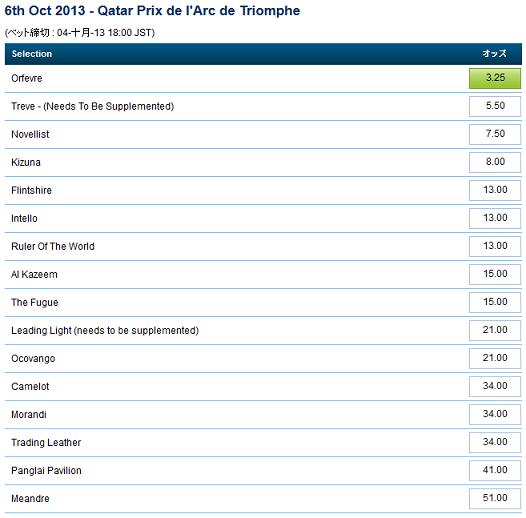 6th Oct 2013 - Qatar Prix De L'Arc De Triomphe 9.26